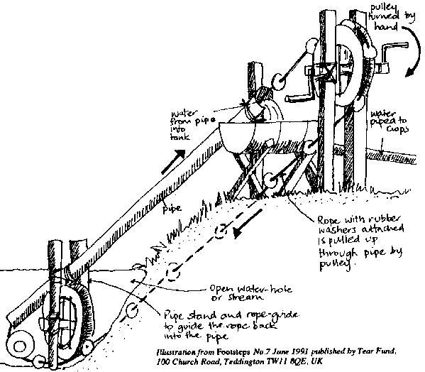 shaduf diagram