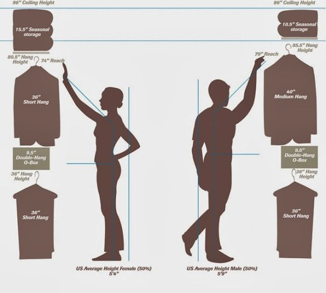 Ever wonder why nothing seems to fit right in your closet? Check out this infographic that explains the perfect closet layout.