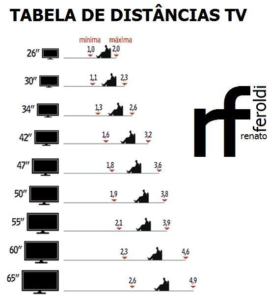 distância mínima entre a tv e o sofá - Pesquisa Google