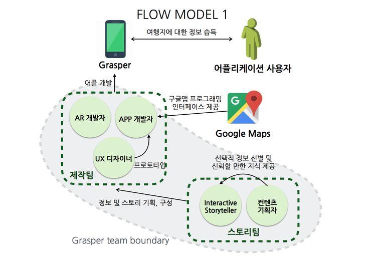 Flow Model 1 for the Grasper App