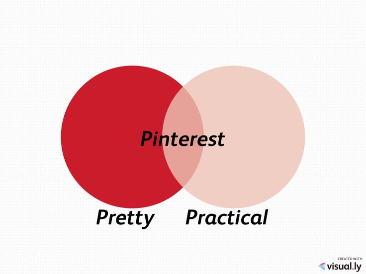 pinterest pretty and practical got a yen to venn create your own venn - Create Your Own Diagram
