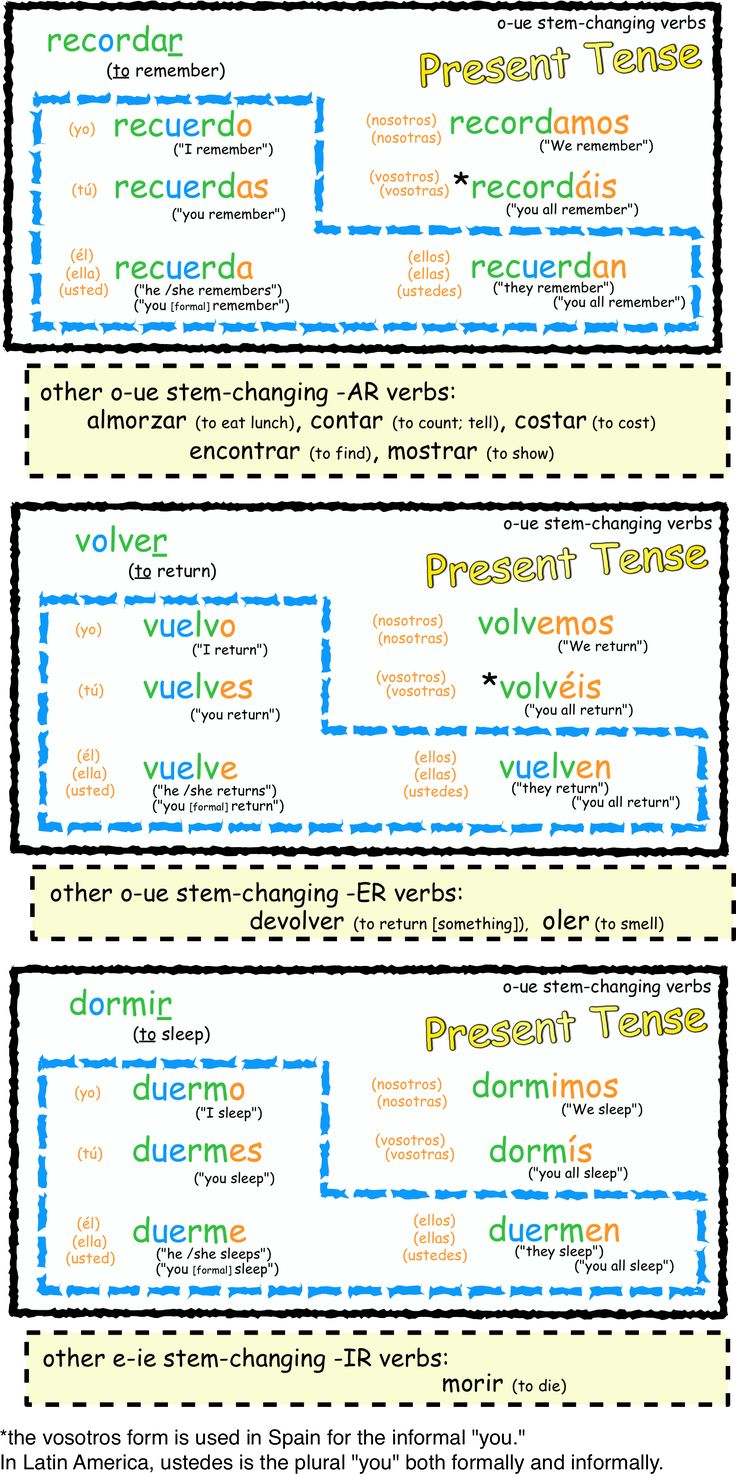 Best 25+ Spanish verb tenses ideas on Pinterest | Spanish language ...