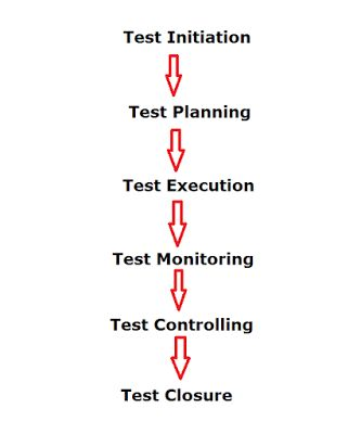Software Testing Tutorial: Software Testing Life Cycle process