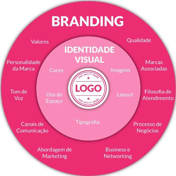 Marca: ¿por qué su empresa necesita mucho más que un logotipo? – VR SYS Ag …  – Publicitarios