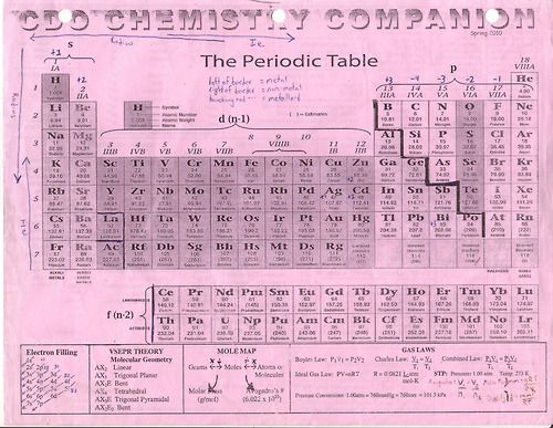 My high school chemistry cheat sheet chemistry for Periodic table 85