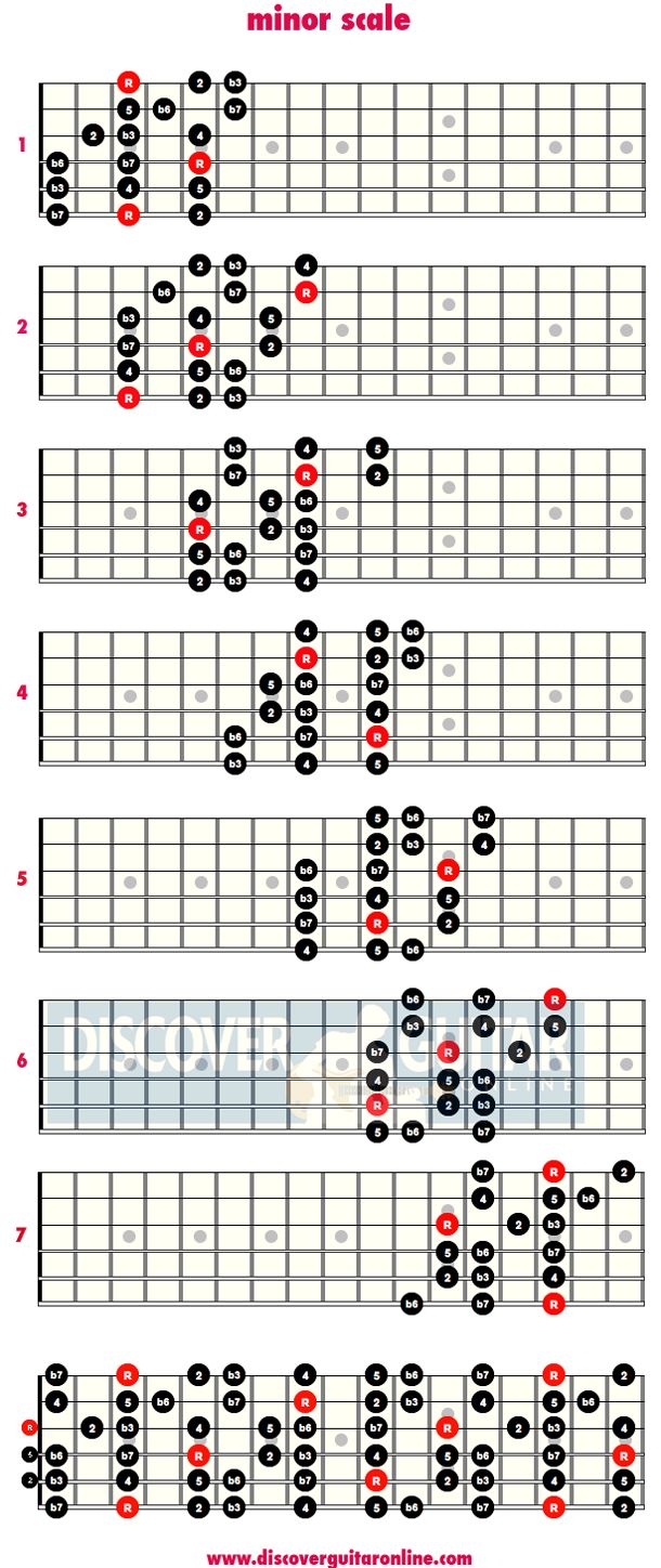 minor scale: 3 note per string patterns | Discover Guitar Online, Learn to Play Guitar