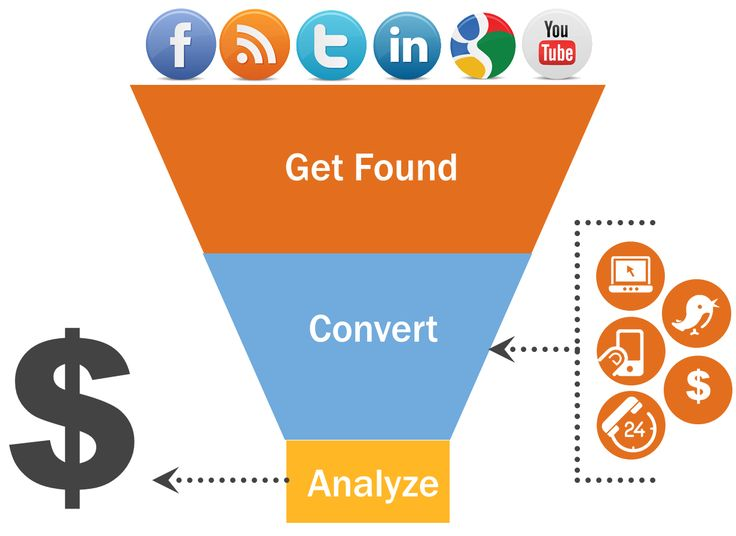 Why Marketing Automation Alone Wont Do It image hubspot funnel can increase leads and sales