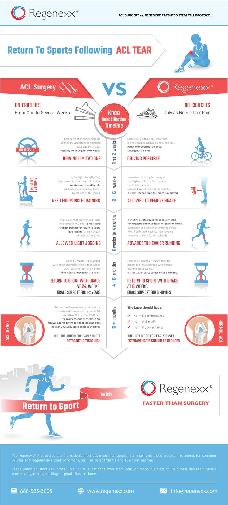 Best 25+ Knee surgery ideas on Pinterest | Knee ...