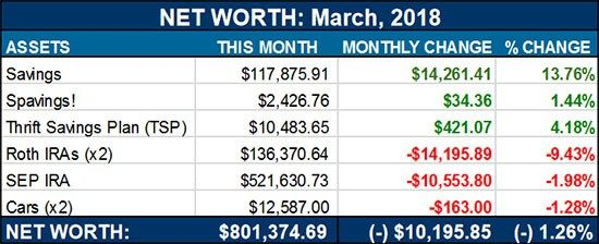 Net Worth Voyeur Time: $801707.30 (Down $10000  PLUS: Some Juicy Events This Month)