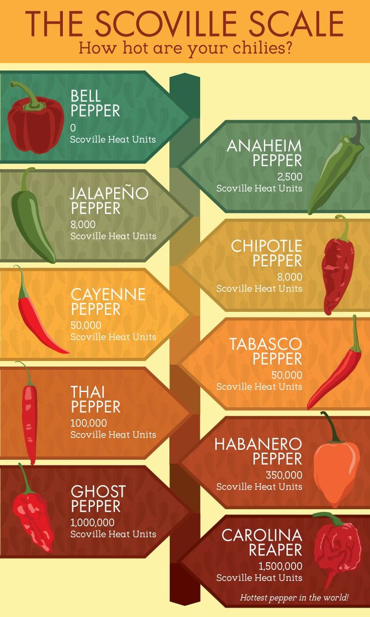 Sweet infographic includes the Carolina Reaper