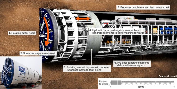 The first of eight highly specialised Tunnel Boring Machines (TBM), which each weigh nearly 1,000 tonnes, is being positioned at Royal Oak in west London...