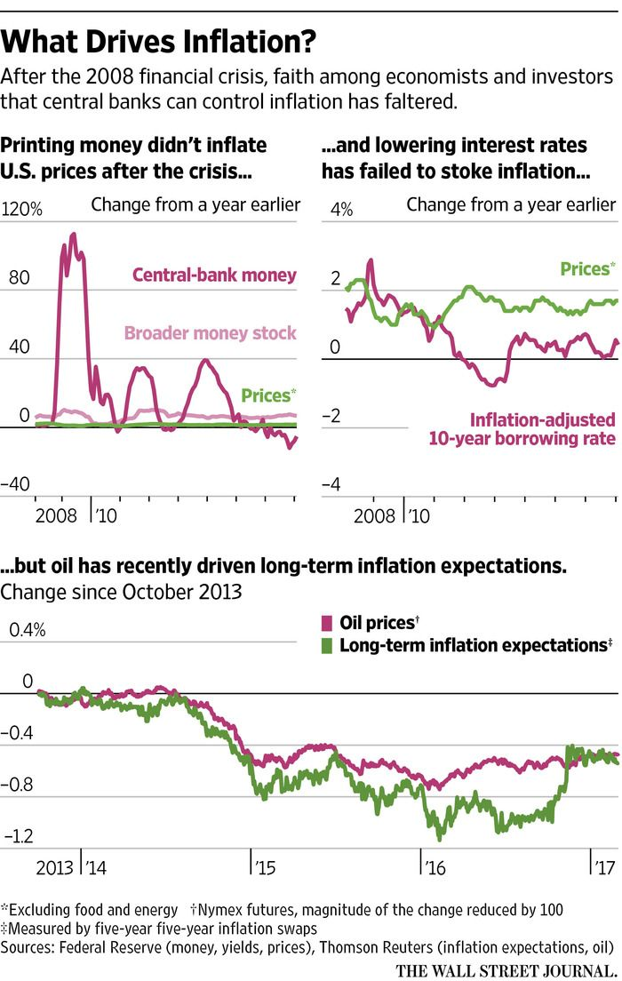 No number is more important for investors right now than inflation. The belief that it will continue to rise underpins the recent rally in financial stocks and the slump in government bonds. Yet investors are in a quandary: Theories used to forecast it just don't seem to work.