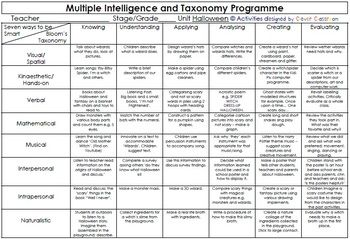 8 best multiple intelligence activities images on pinterest teaching ideas bloom 39 s taxonomy. Black Bedroom Furniture Sets. Home Design Ideas