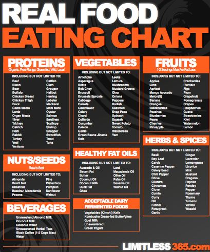Real food chart A list of real food. Includes some of the best protein, vegetable, fruit, and healthy fat sources. Especially beneficial for anyone following a Paleo diet. Keep on your fridge or take grocery shopping with you.
