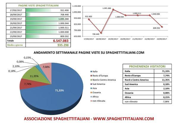 Andamento settimanale pagine viste su spaghettitaliani.com dal giorno 17/09/2017 al giorno 23/09/2017