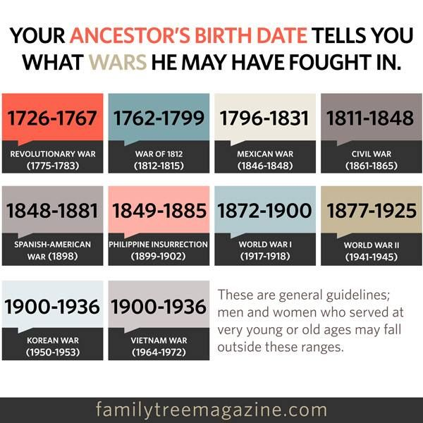 UpFront with NGS: Birth Dates Suggest What Wars an Ancestor May Have Fought In!