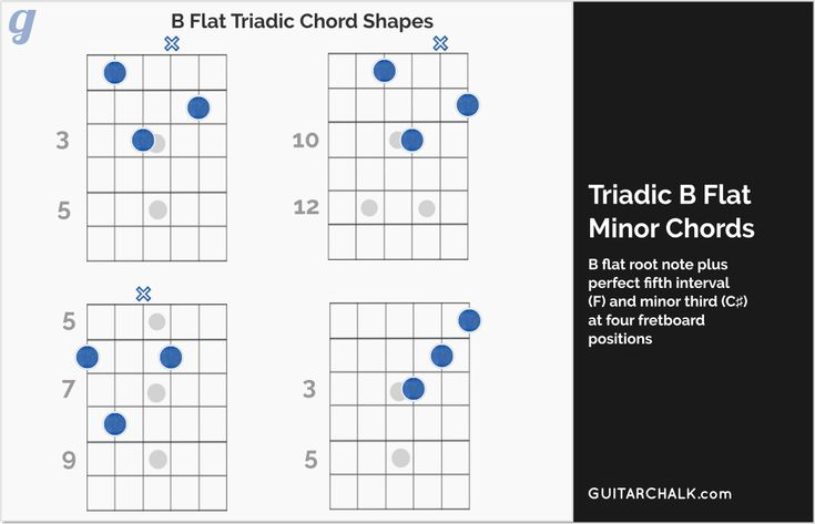 B flat chord reference for guitar players with tabs, diagrams and audio samples. Ideal teaching resource, https://www.guitarchalk.com/b-chord-guitar/b-flat/ #guitar #musiceducation #teaching