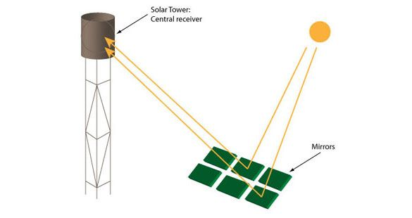 Solar Thermal Systems, Solar Powered Heating, Thermal Cooling ...