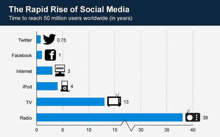 jmag social media changing world online dating
