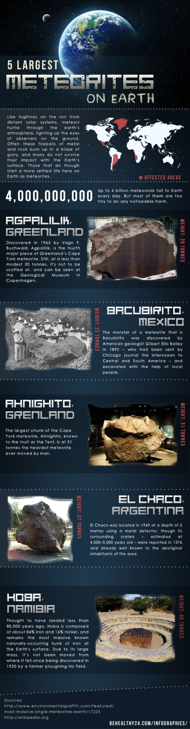 Did you know that up to 4,000,000,000 meteoroids fall to our planet every single day. Most of them burn in the Earth's atmosphere, however, some of them impact with the surface. This infographic will show you 5 largest meteorites on our planet.
