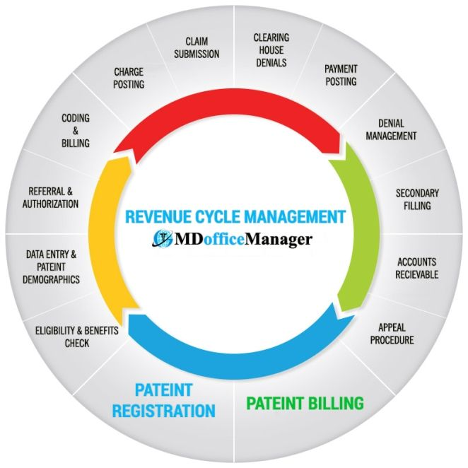 Examining the Basics of the Healthcare Revenue Cycle