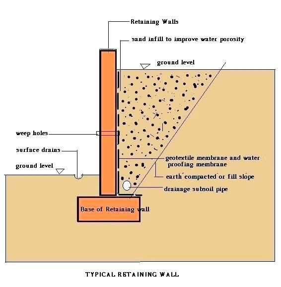 Image Result For Weep Hole Concrete Block Retaining Wall