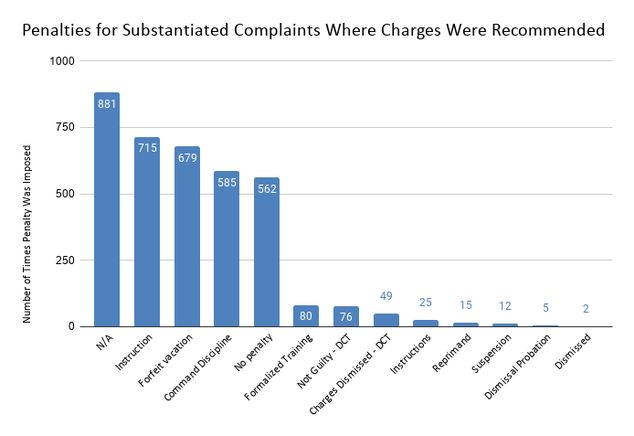 Newly Released Data Shows 1 Out Of Every 9 Nypd Officers Has A Confirmed Record Of Misconduct Policemisconduct Policestate Data Show Police Misconduct Nypd