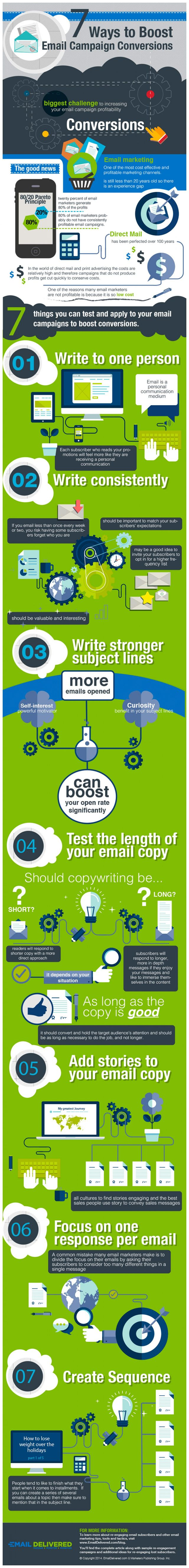 7 Ways to Boost Conversions on Your Email Marketing Campaign #Infographic - http://nextlevelinternetmarketing.com