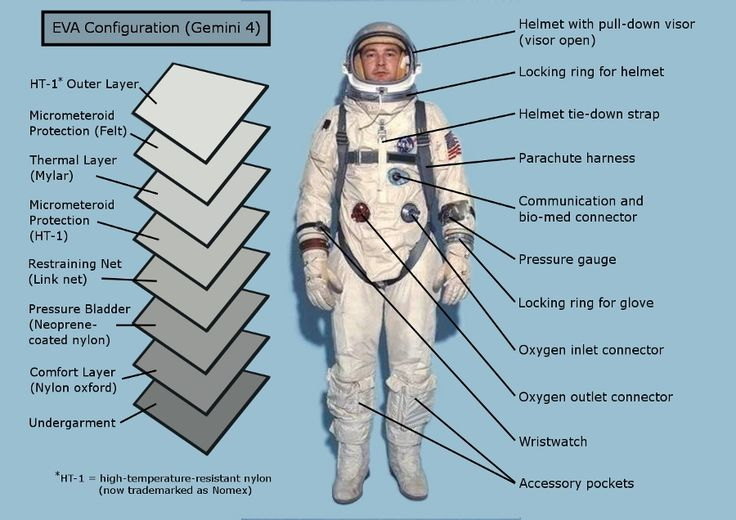 http://gdnunes.hubpages.com/hub/NASA-Project-Gemini-Space-Suit