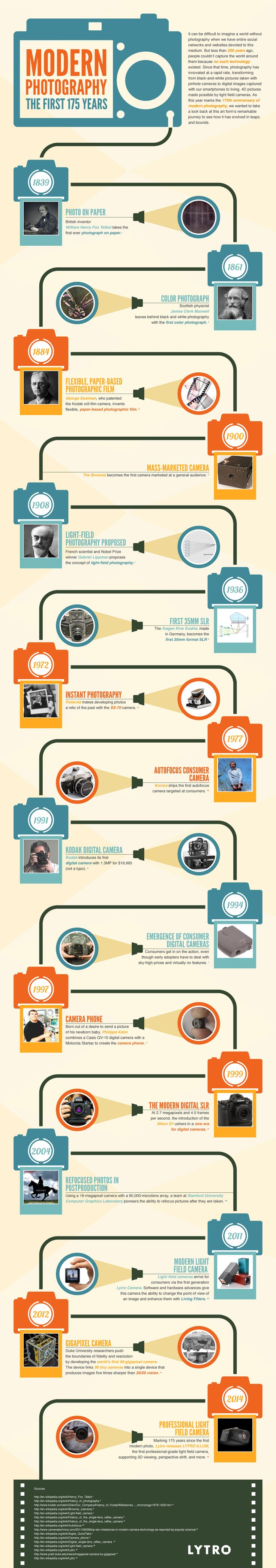 Lytro Celebrates 175 Years of Photography with a History of Cameras Infographic   Fstoppers