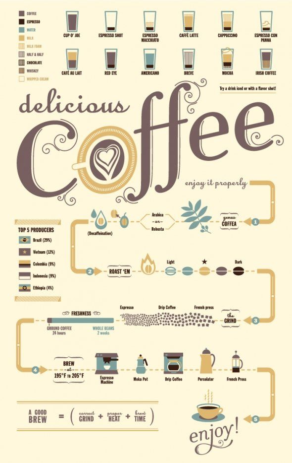 Delicious Coffee #Infografía