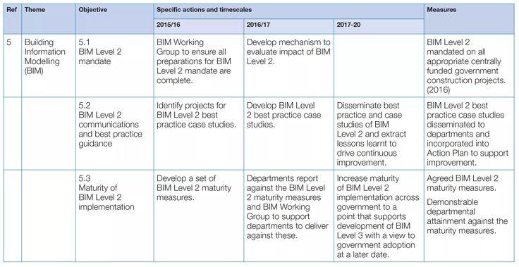 BIM+ - 'Pragmatic' Government Construction Strategy 2016-20 focuses on Level 2 BIM