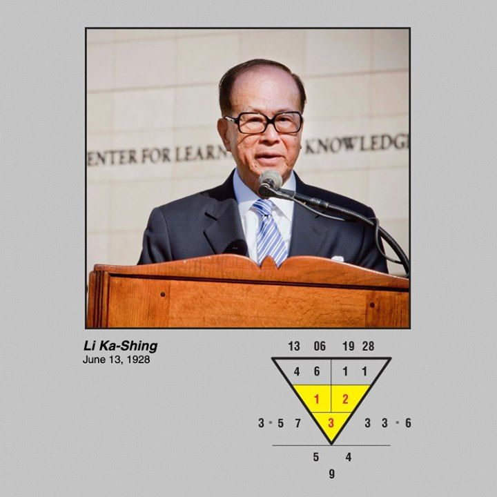 Li Ka-Shing, a magnate from Hong Kong, & considered the richest person in Asia, was born 13June 1928. His inner diagram shows the pattern 1-2-3. People with this pattern are more likely to do great things, & become a millionaire. If you don't have this pattern in your no., it doesn't mean that you won't become rich! You just have to look for other ways that you can make best use of your numbers to achieve your wealth goals. #numerology #business #wealth #investor #success #billionaire…