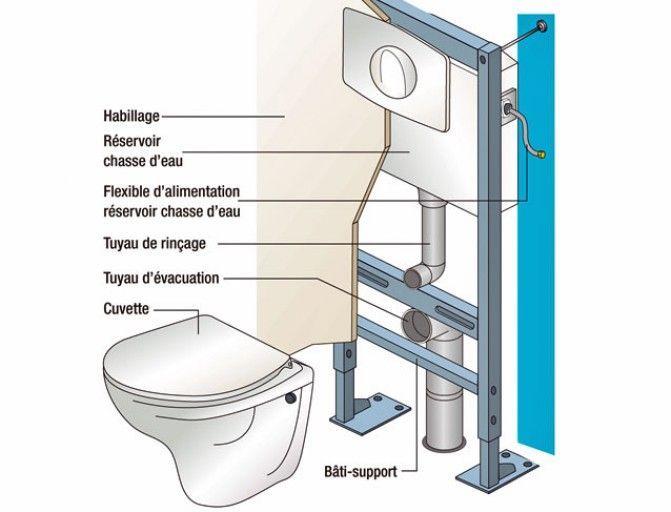 Installer un wc suspendu Bricolage facile conseils Pinterest