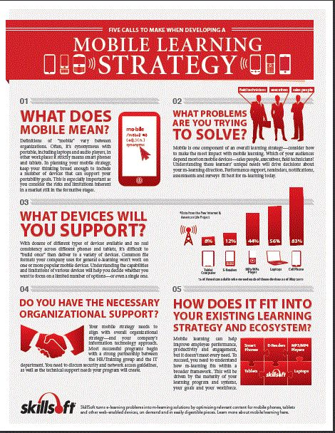SkillSoft's Five Calls to Make When Developing a Mobile Learning Strategy