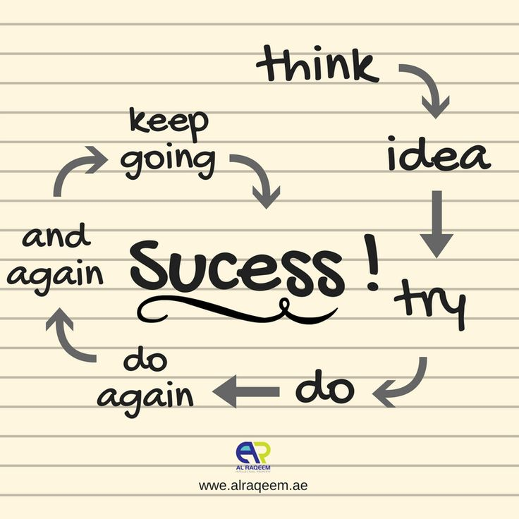 Inspirational Quotes:  Think. Idea. Try. Do. Do again. And again. Heep going. #SUCCESS!  #trademark #dubai #uae #business #lawyer #government #license #brand #name #symbols #devices #signatures #labels #unregistered #approved #owner #setup www.alraqeem.ae