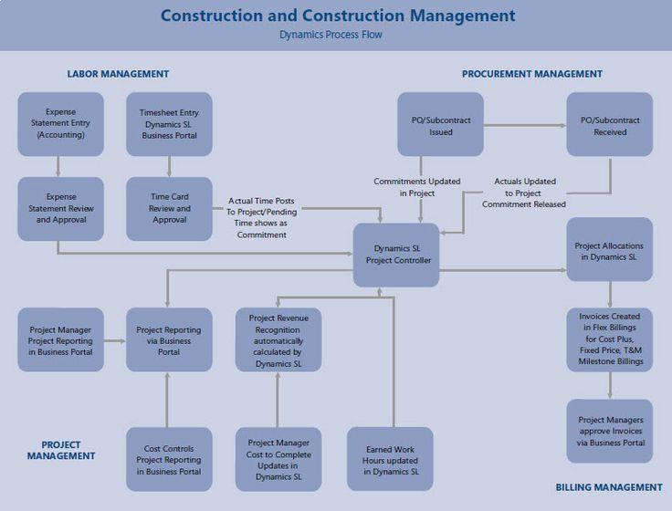ConstructionProcessFlow http://www.renown.com.au/content/documents/Industries/Construction/ConstructionProcessFlow.jpg