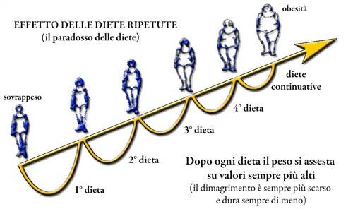 Gli effetti delle #diete ripetute...