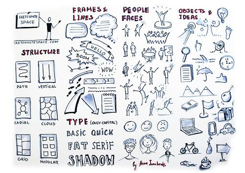 Sketchnote tips with the basic elements useful while sketchnoting - structure, frames and lines, type, people and faces, objects and ideas. You can print it out, fold it and carry together with your sketchnote notepad and ...