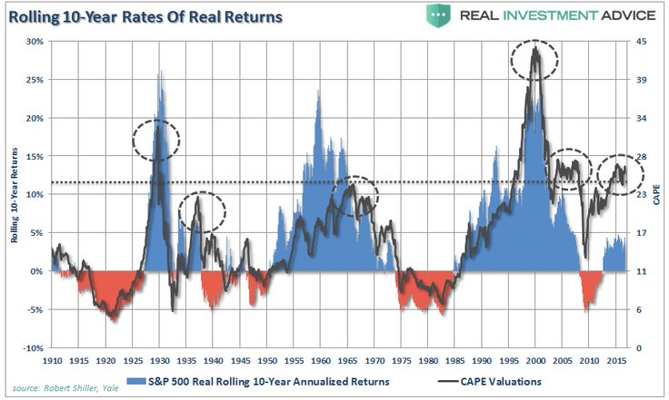 """Is Another Lost Decade Ahead? http://betiforexcom.livejournal.com/27298671.html  Authored by Lance Roberts via RealInvestmentAdvice.com, In a recent post by Jeffrey Snider he made an important observation: """"In August last year, Dr. Krugman proved how little he has learned since March 2008 in chastising others for lack of grow...The post Is Another Lost Decade Ahead? appeared first on crude-oil.news.The post Is Another Lost Decade Ahead? appeared first on aroundworld24.com…"""