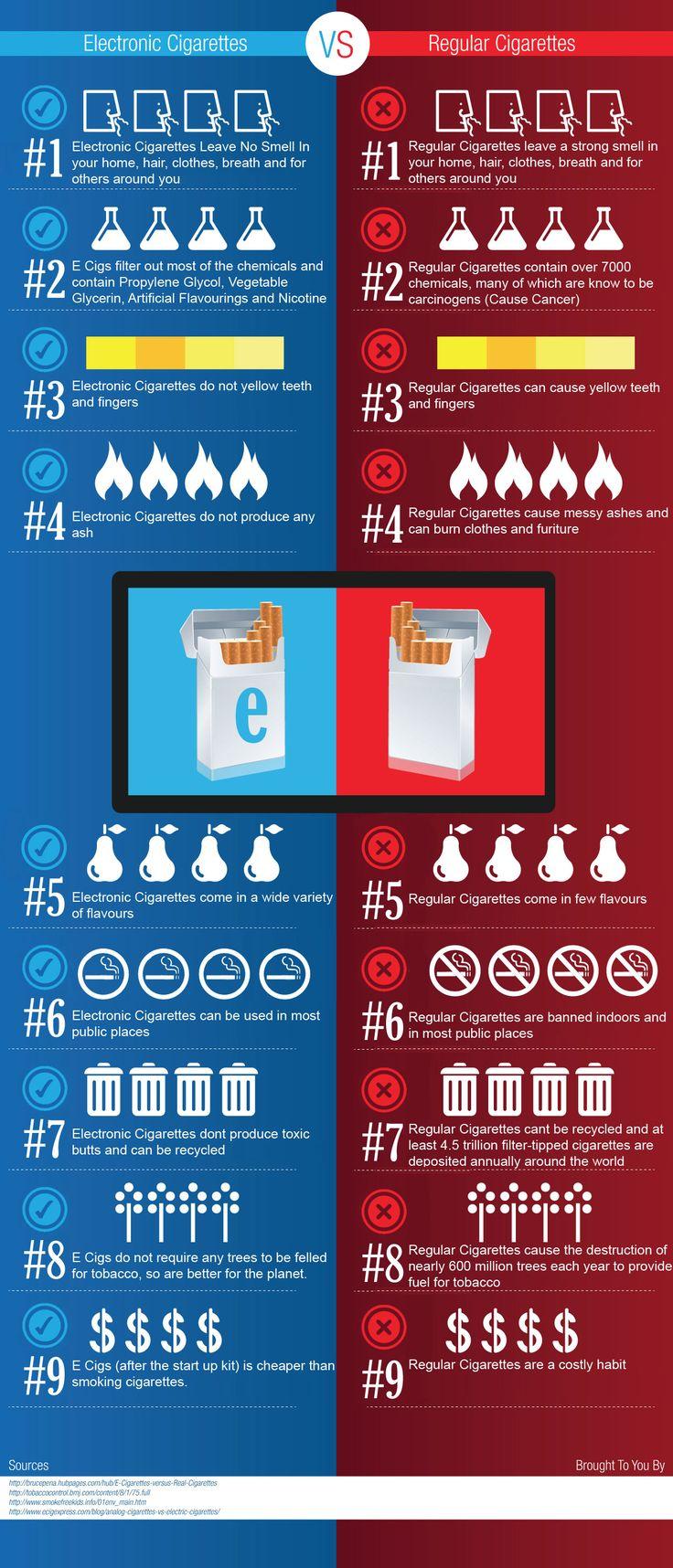 Electronic Cigarettes vs Regular Cigarettes