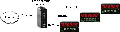Laurel Ethernet Interface board for  1/8 DIN Instruments Connects Laureate DPMs, counters, timers & remote displays.