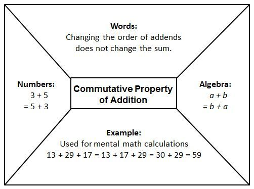 graphics to show distributive property of addition | those shown below to help students understand the properties and how ...