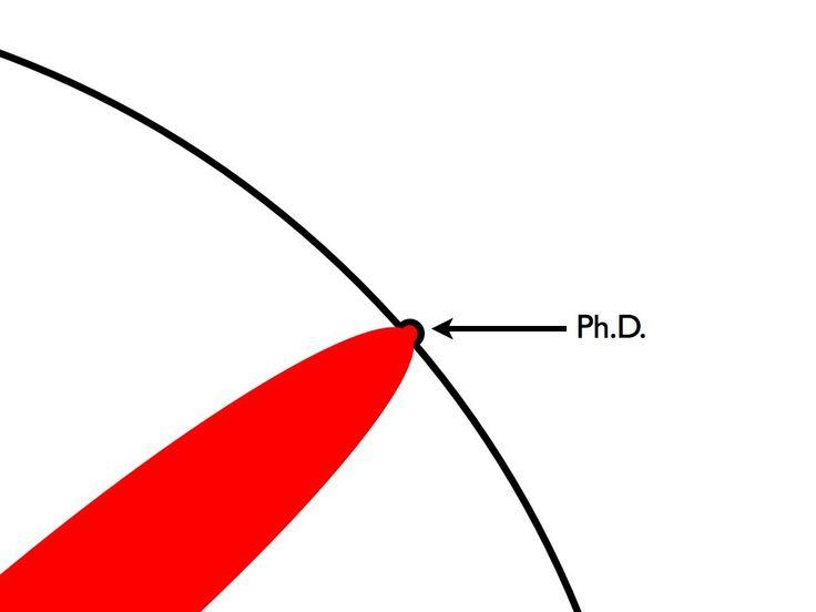 O que exatamente é um doutorado? | Demografia Unicamp