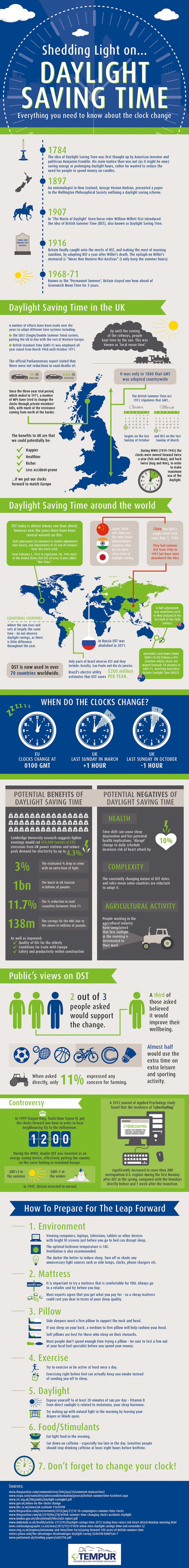 Infographic: Shedding light on Daylight Savings Time and clock change with Tempur