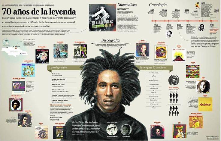 70 years of Bob Marley