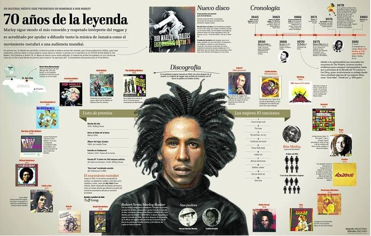 70 years of Bob Marley
