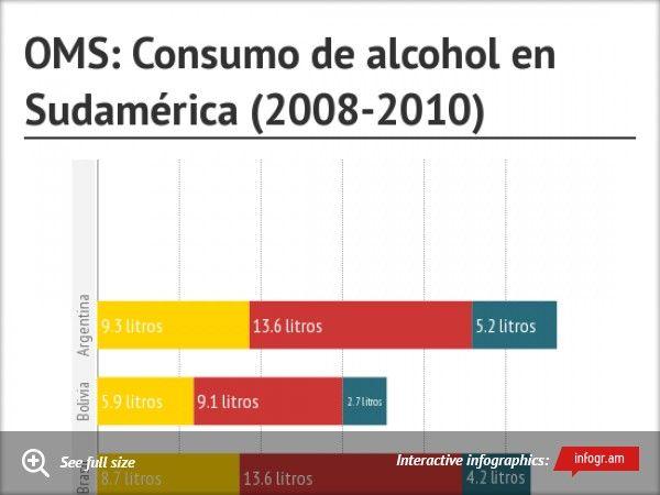 Infographic: OMS: Consumo de alcohol en Sudamérica (2008-2010) -