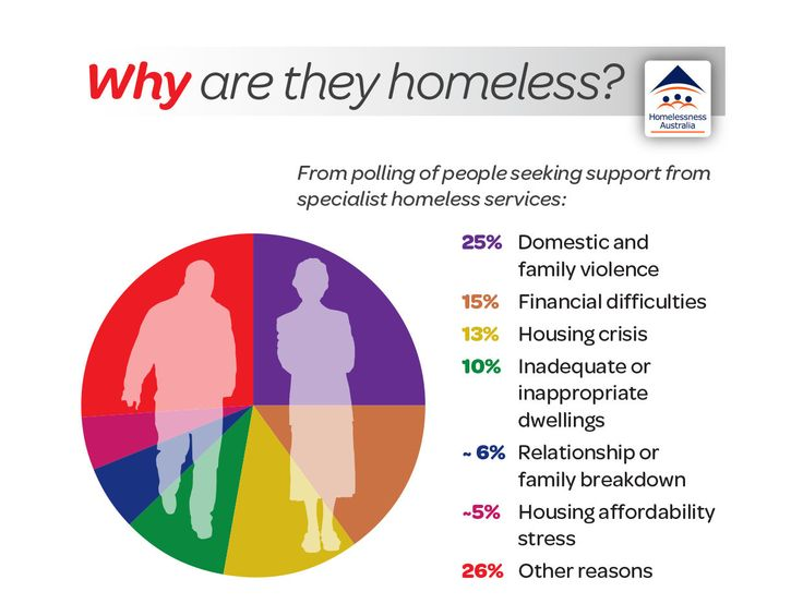 This image outlines some of the causes of homelessness in Australia specifically. It was found through polling those looking for help through Australia's specialist homeless services, which is similar to other welfare programs in the US like the Temporary Assistance for Needy Families.
