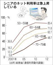 シニアのネット利用率